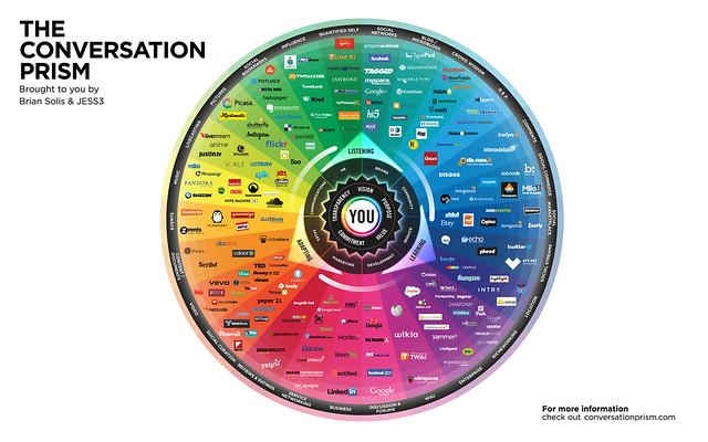 The 2013-2014 Social Media Landscape [Infographic]