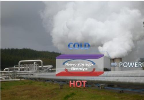 Австралийцы создали сверхэффективный термоэлемент для рекуперации отходящего тепла