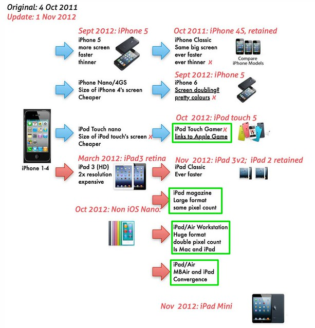 product life cycle in iphone Product life cycle: ipod development of the ipod: the ipod is a portable digital music player that holds up to ten thousand songs in a small, hand-held device that is.