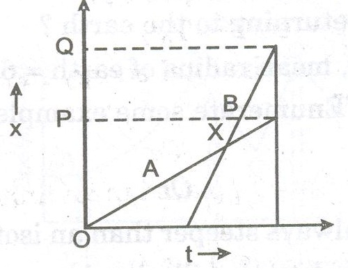 CBSE Sample Paper for Class 11 Physics (Solved) - Set A