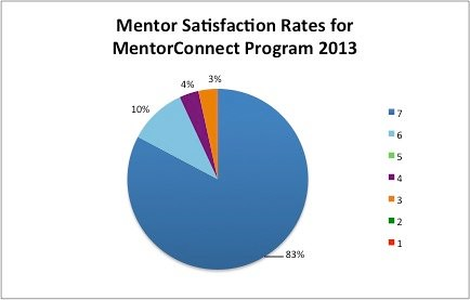 TiE 2013 Mentor Satisfaction Rates