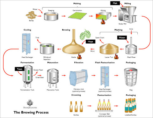 The Brewing Process    Diagram     Brookston Beer Bulletin