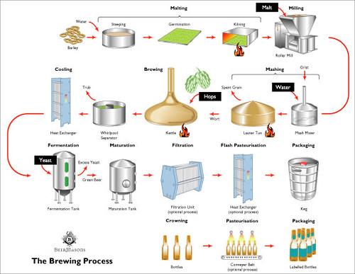 The Brewing Process Diagram Brookston Beer Bulletin