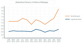 Email and spam volume
