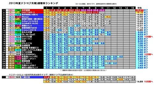 2013年夏ドラマ(7月期)視聴率ランキング2013-7-10-1.JPEG
