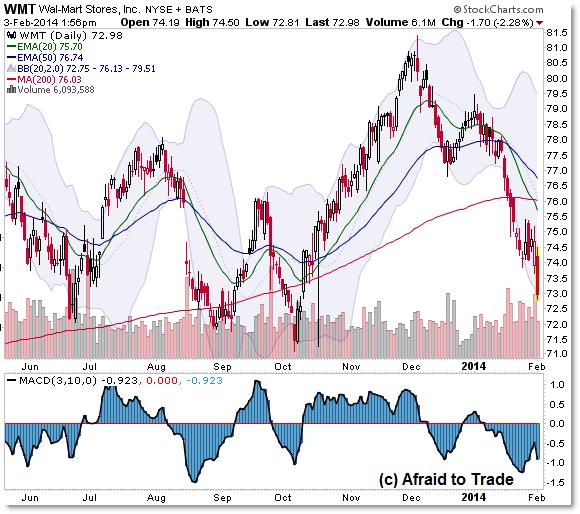 WMT Walmart stock chart