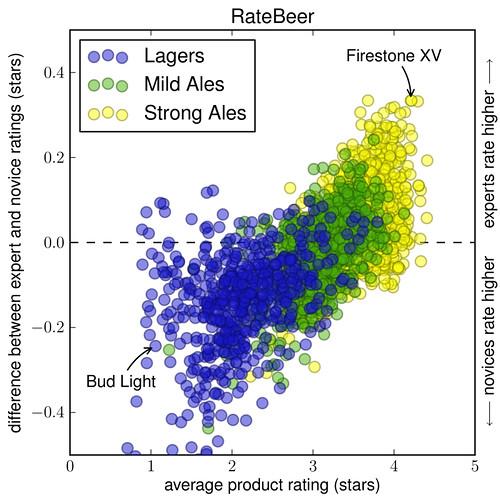 RateBeer-chart-2013-BI