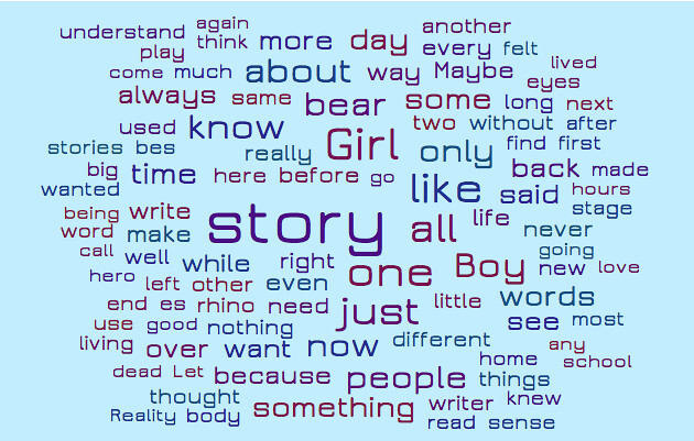 Day One Makeread wordcloud