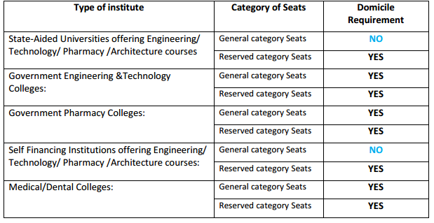 WBJEE 2014 Eligibility Criteria in wbjeeb  Category