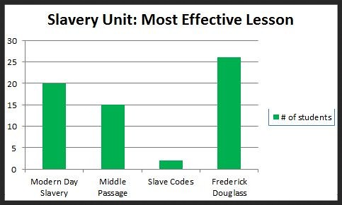 Slavery Most Effective
