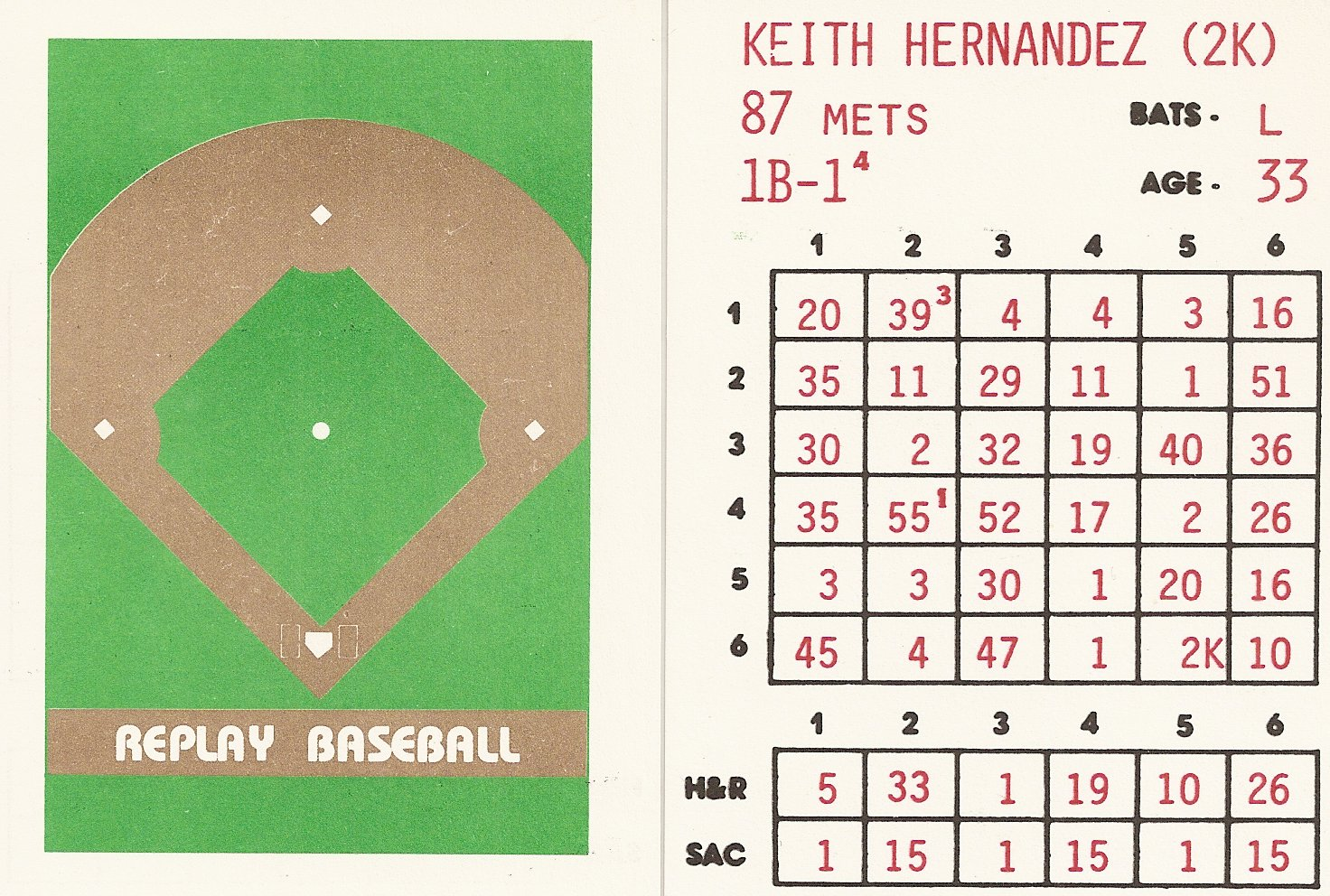 Keith Hernandez Price List Supercollector Catalog