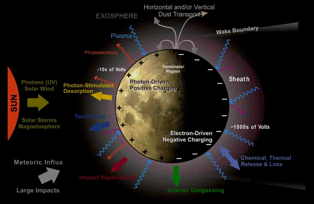 LADEE Slides (LEAG 2011 Lunar Exosphere Model (After Halekas))