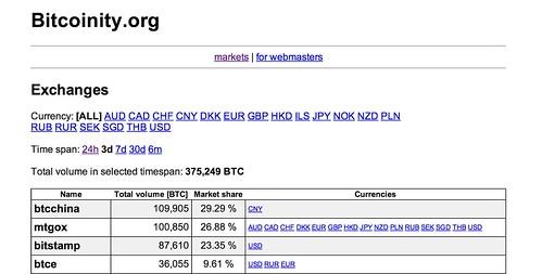 China Bitcoin exchange BTCChina now bigger than Mt. Gox!
