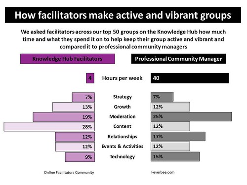 How facilitators make vibrant groups v2