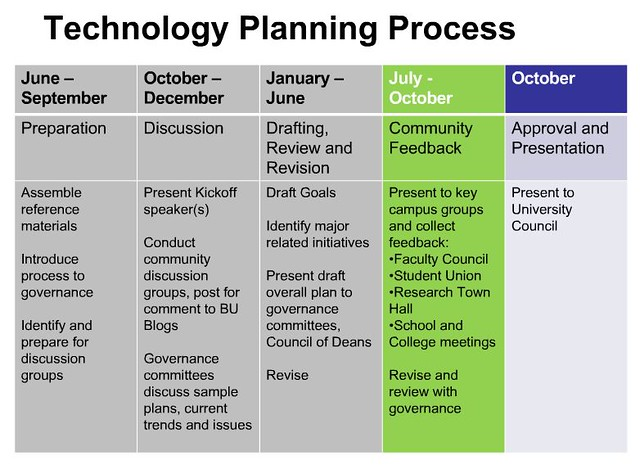 Strategic IT Planning - The BU Example #edusprint