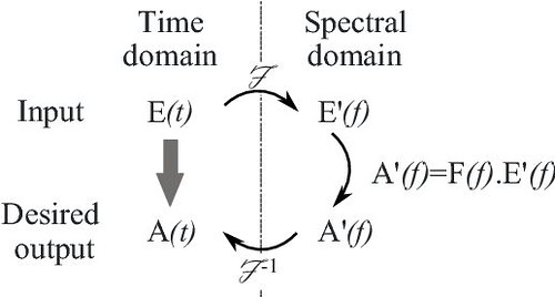 Schematic Repesentation of Fourier Domain ...