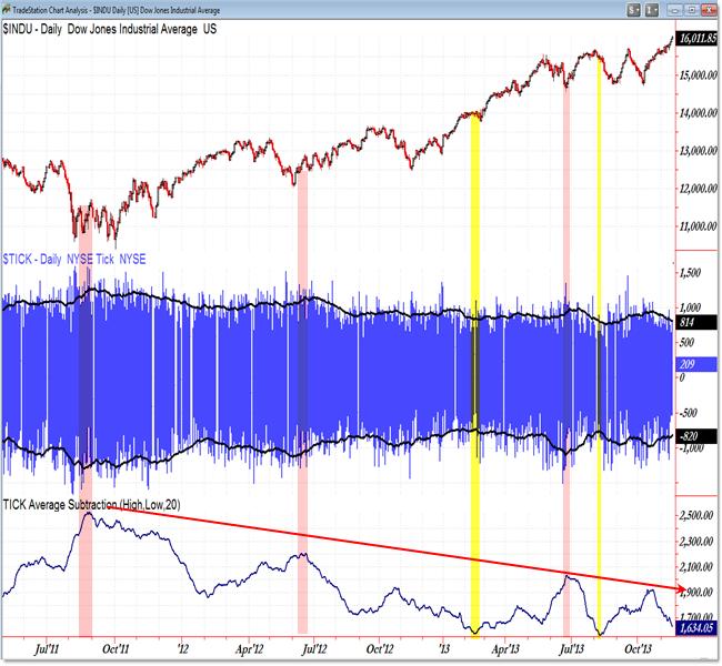 TICK Volatility Dow Jones INDU Market Internals