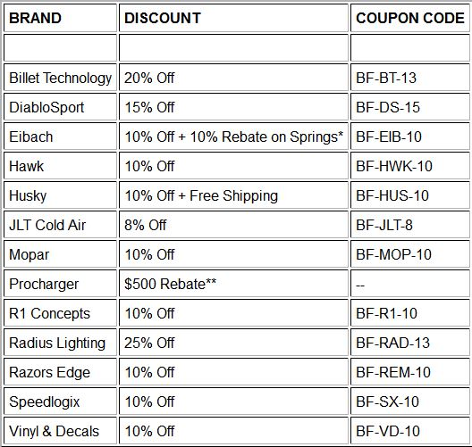 Coupons for Stores Related to speedlogixstore.com