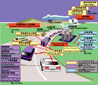 automated highway (by: Ministry of Construction, government of Japan)