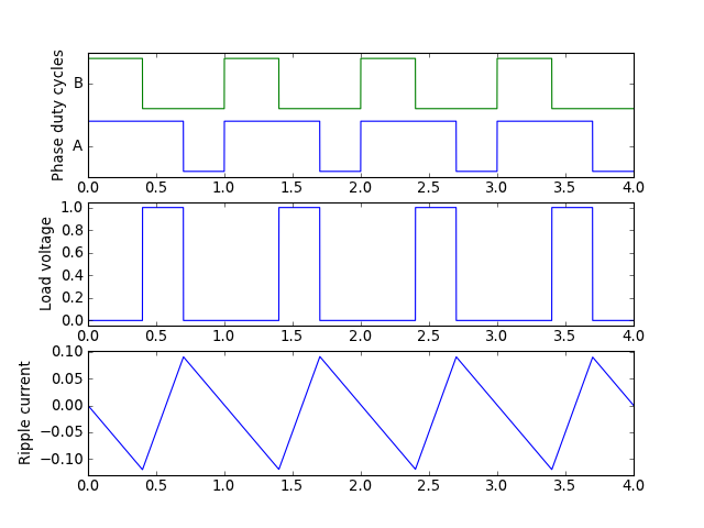 Adventures in Signal Processing with Python - Jason Sachs
