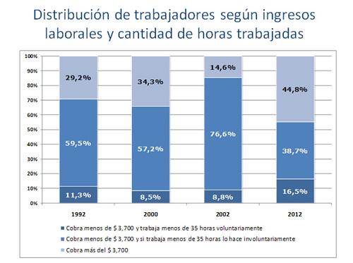 Distribución_trab_según_ingresos_laborales