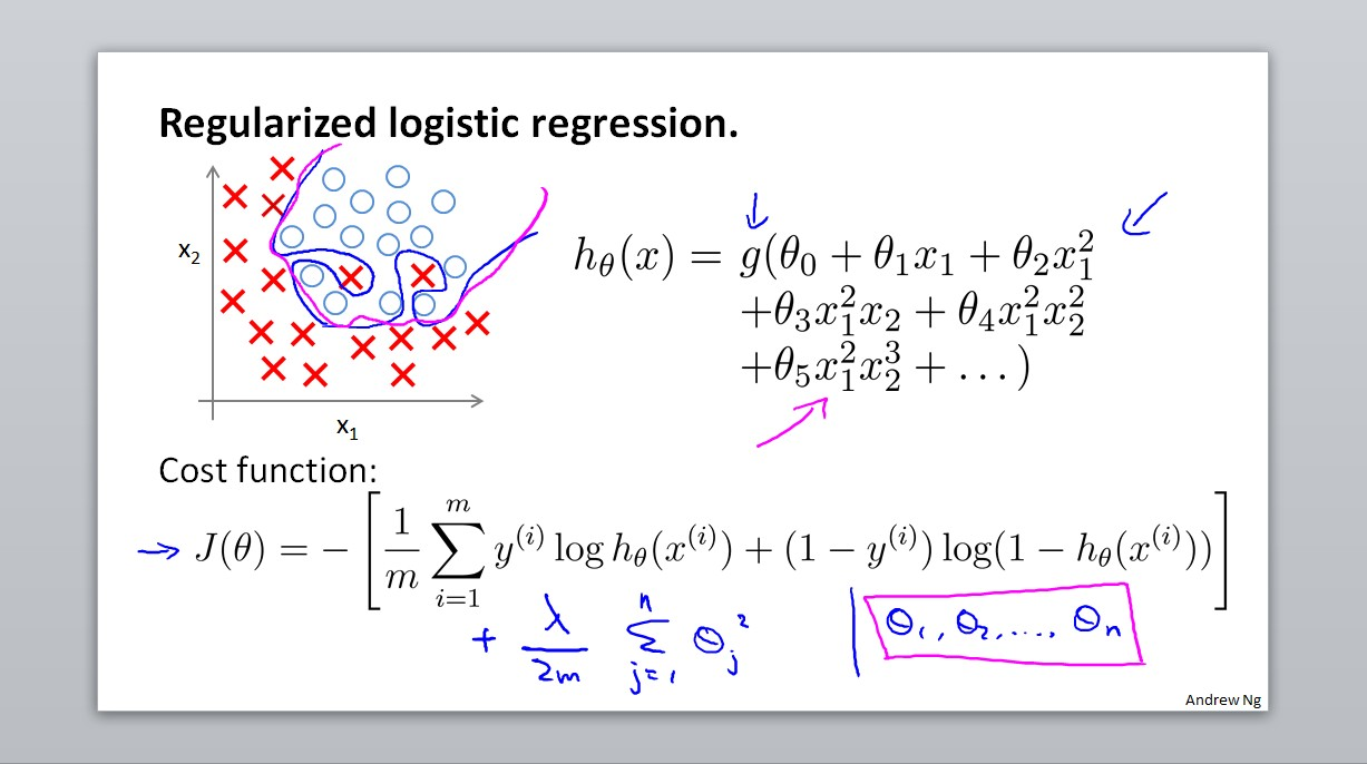 Regularized logistic regression