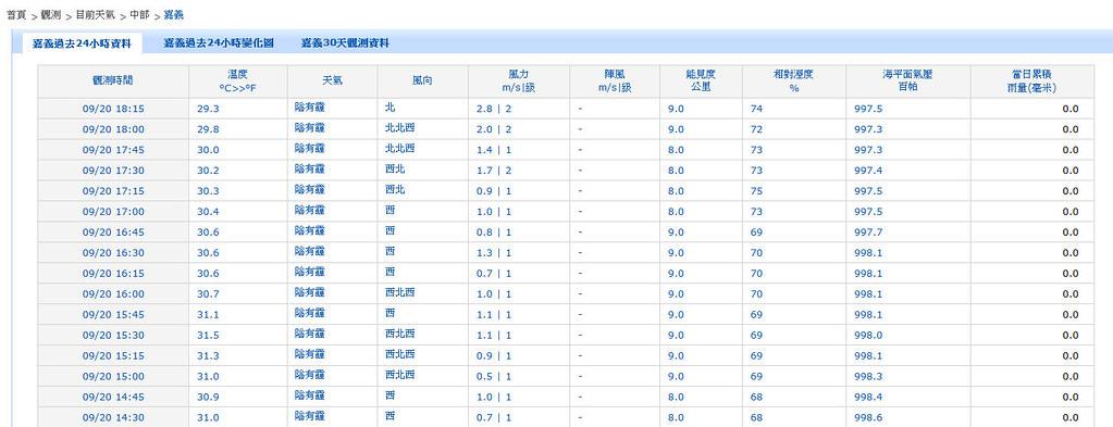 20130920 天兔颱風 嘉義能見度