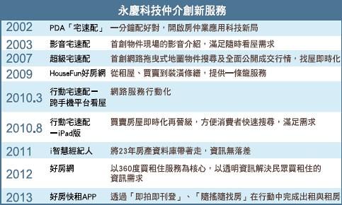 永慶科技房仲創新服務