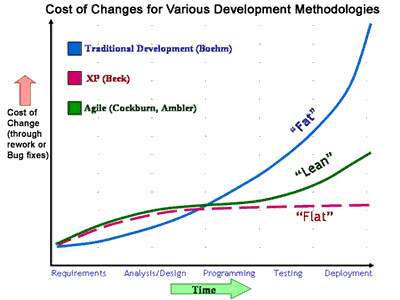 Cost Of Change Curves