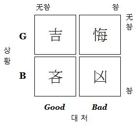 Good&Bad/diagram