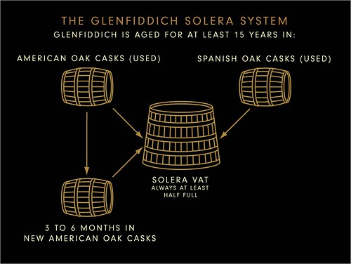Solera Process