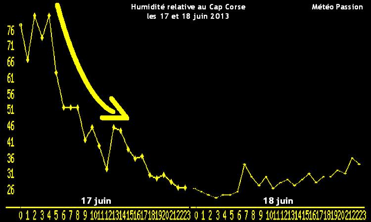 humidité relative de l'air au Cap Corse les 17 et 18 juin 2013 météopassion