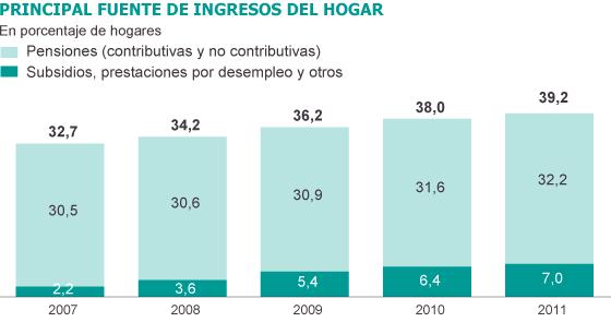 principal font d´ingresos de les llars : 39,2% dependen de les prestacions i pensions
