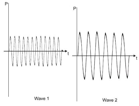 KVPY SB/SX - Part 1 - Physics - Question 40
