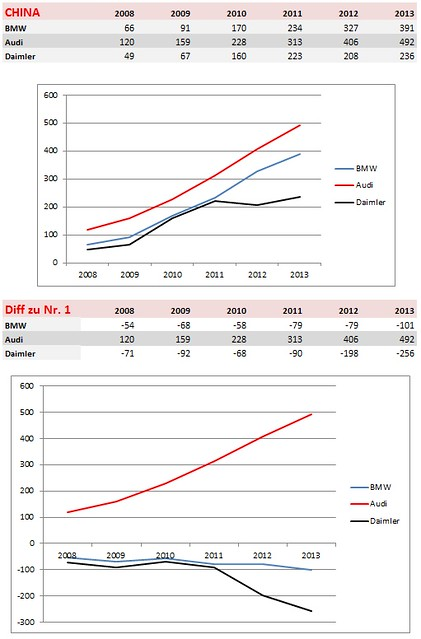 China 2008-2013