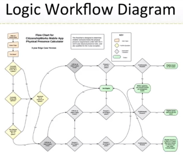 citizenshipworks logic workflow diagram