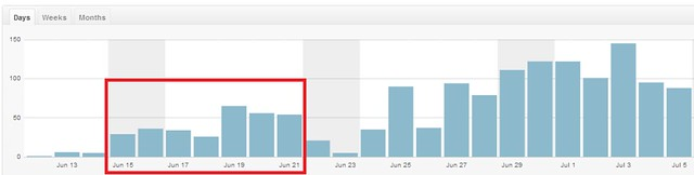 Website traffic was moderate to low