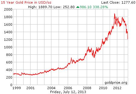 Gambar grafik chart pergerakan harga emas dunia 15 tahun terakhir per 12 Juli 2013
