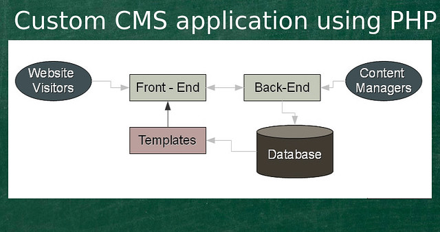 Simple Steps to Build a Custom CMS application Using PHP by Anil Kumar Panigrahi