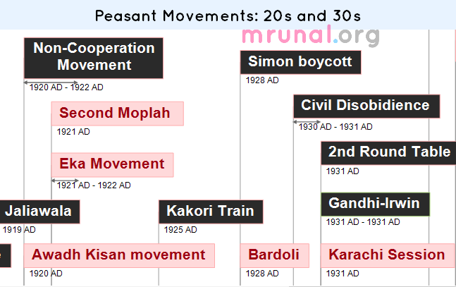 Timeline-Peasant revolts 1920-30