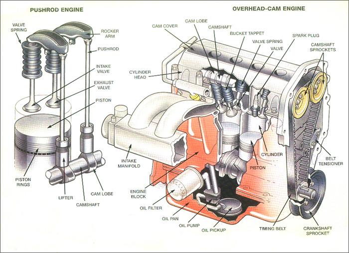 Automotive Engine Components