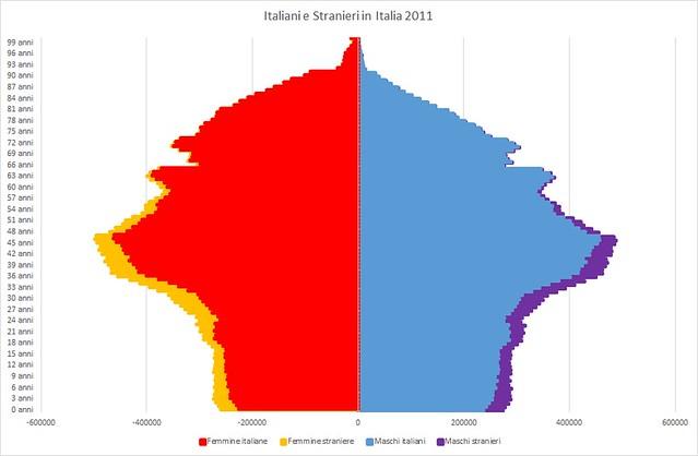 Italiani e Stranieri in Italia 2011