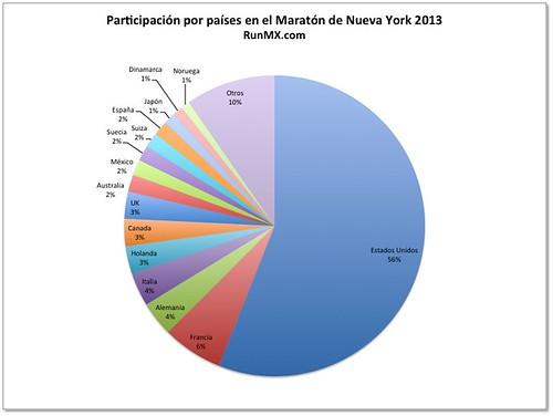 Participación por países Maratón de Nueva York 2013
