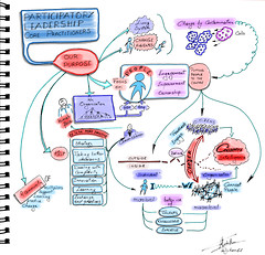 Sketchnotes Gathering of PL core practitioners