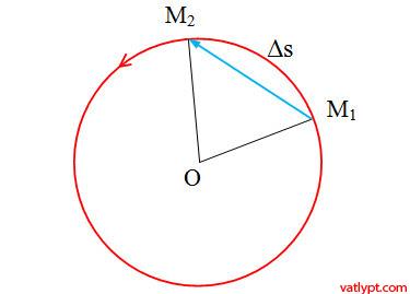 Chương I:Chuyển động tròn đều, gia tốc hướng tâm