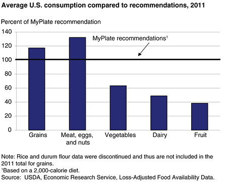 The Essentials Of Food And Agriculture  In Charts And Maps  Usda