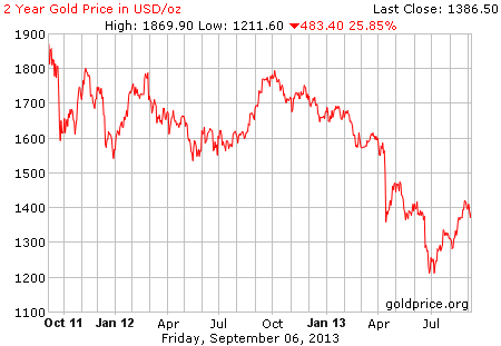 Gambar image grafik pergerakan harga emas dunia 2 tahun terakhir per 06 September 2013