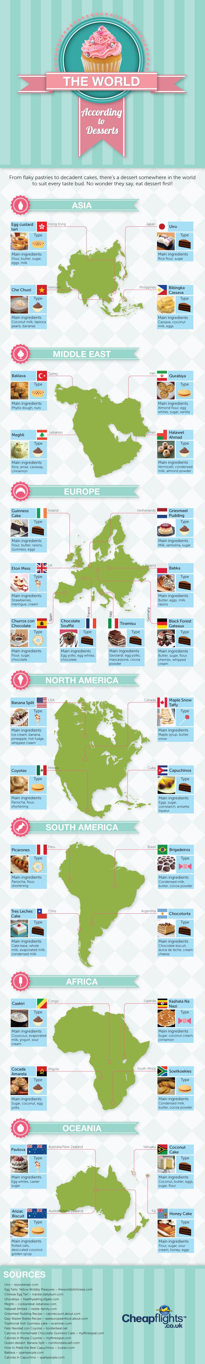 Dessert infographic