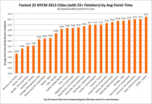Fastest-25-Cities-with-25+-Finishers-by-Avg-Finish-Time-at-2013-NYCM-618x421