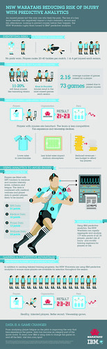 IBM Predictive Analytics Reduces Player Injury and  Optimises Team Performance for NSW Waratahs Rugby Team